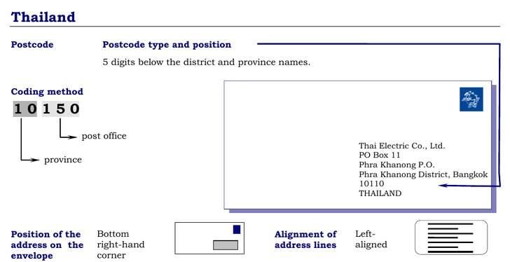 Postal Codes formatting