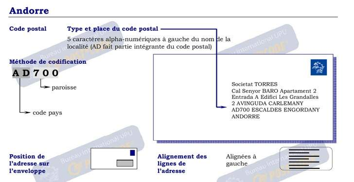 Codes Postaux formatting